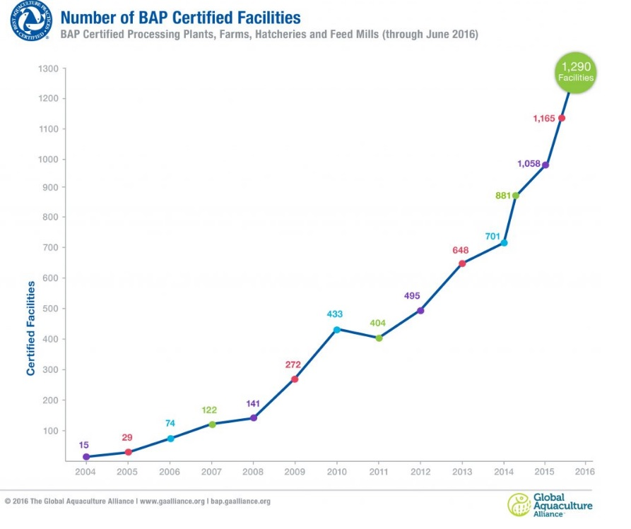 BAP Sets Monthly Record for Certifications in June; Nearly 1,300 Facilities Approved To Date