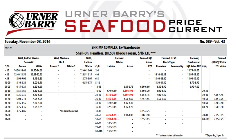 Urner Barry Launches New Seafood Price Current With Additional