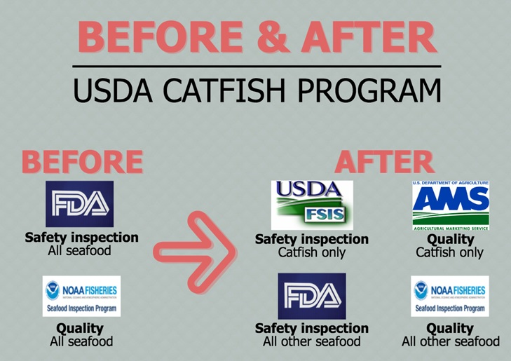NFI Says USDA Catfish Grading Proposal is Another Example of Why Inspection Program is Unnecessary